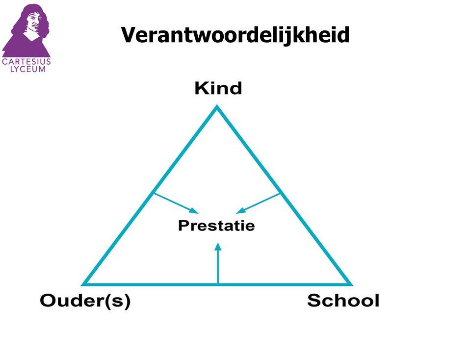 Invloed op leerproces Parental involvement has a positive impact on children's academic achievement (William H.