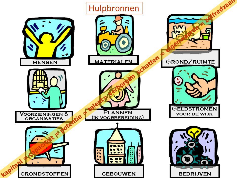 materialen Grond/ruimte Voorzieningen & organisaties Plannen (in voorbereiding) Geldstromen voor de wijk kapitaal = capaciteit = potentie = talent= verborgen schatten = eigenwaarde = zelfredzaamheid = Hulpbronnen mensen grondstoffengebouwenbedrijven