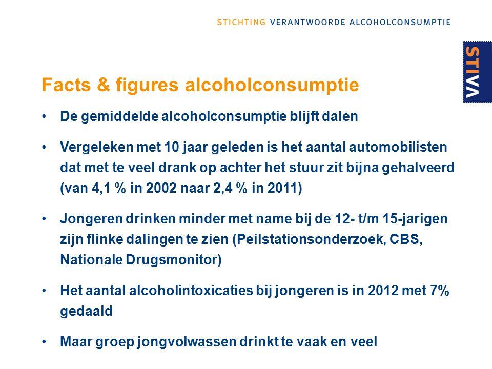 Facts & figures alcoholconsumptie De gemiddelde alcoholconsumptie blijft dalen Vergeleken met 10 jaar geleden is het aantal automobilisten dat met te veel drank op achter het stuur zit bijna gehalveerd (van 4,1 % in 2002 naar 2,4 % in 2011) Jongeren drinken minder met name bij de 12- t/m 15-jarigen zijn flinke dalingen te zien (Peilstationsonderzoek, CBS, Nationale Drugsmonitor) Het aantal alcoholintoxicaties bij jongeren is in 2012 met 7% gedaald Maar groep jongvolwassen drinkt te vaak en veel