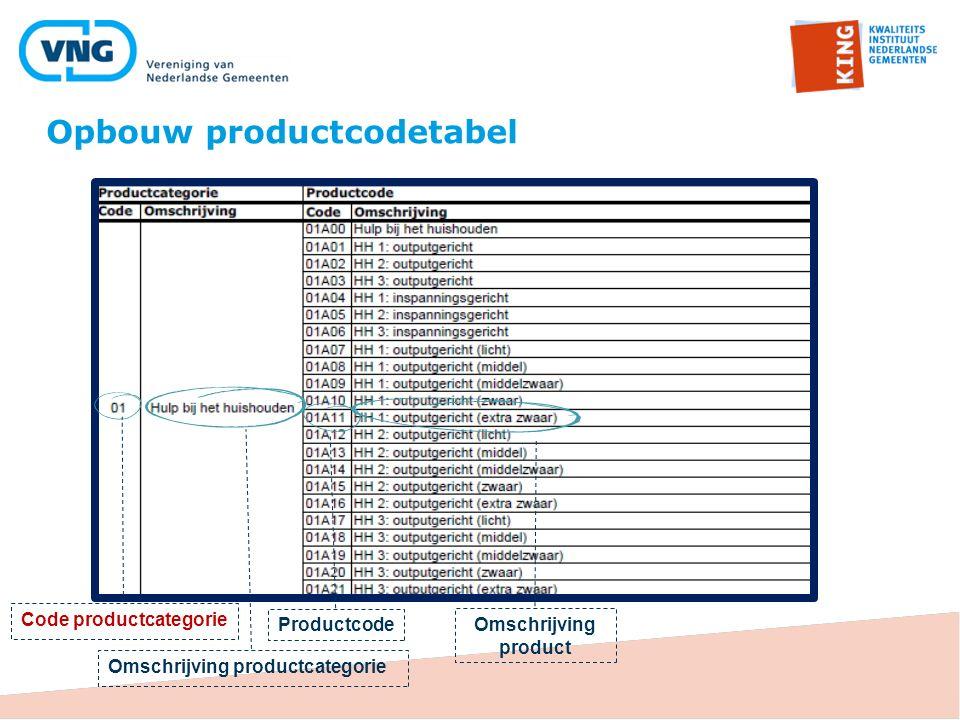 De eerste regel is steeds gelijk aan de productcategorie Opbouw productcodetabel (2)