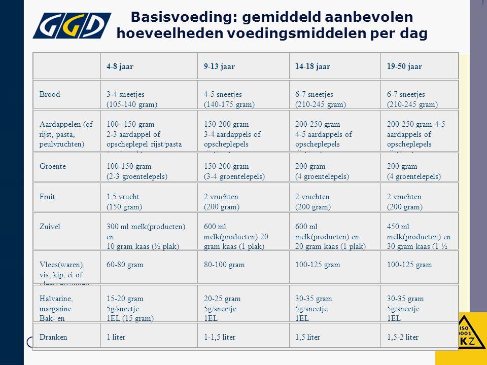 Basisvoeding: gemiddeld aanbevolen hoeveelheden voedingsmiddelen per dag 4-8 jaar9-13 jaar14-18 jaar19-50 jaar Brood3-4 sneetjes (105-140 gram) 4-5 sneetjes (140-175 gram) 6-7 sneetjes (210-245 gram) 6-7 sneetjes (210-245 gram) Aardappelen (of rijst, pasta, peulvruchten) 100--150 gram 2-3 aardappel of opscheplepel rijst/pasta /peulvruchten 150-200 gram 3-4 aardappels of opscheplepels rijst/pasta /peulvruchten 200-250 gram 4-5 aardappels of opscheplepels rijst/pasta /peulvruchten 200-250 gram 4-5 aardappels of opscheplepels rijst/pasta /peulvruchten Groente100-150 gram (2-3 groentelepels) 150-200 gram (3-4 groentelepels) 200 gram (4 groentelepels) 200 gram (4 groentelepels) Fruit1,5 vrucht (150 gram) 2 vruchten (200 gram) 2 vruchten (200 gram) 2 vruchten (200 gram) Zuivel300 ml melk(producten) en 10 gram kaas (½ plak) 600 ml melk(producten) 20 gram kaas (1 plak) 600 ml melk(producten) en 20 gram kaas (1 plak) 450 ml melk(producten) en 30 gram kaas (1 ½ plak) Vlees(waren), vis, kip, ei of vleesvervangers 60-80 gram80-100 gram100-125 gram Halvarine, margarine Bak- en braadproducten 15-20 gram 5g/sneetje 1EL (15 gram) 20-25 gram 5g/sneetje 1EL 30-35 gram 5g/sneetje 1EL 30-35 gram 5g/sneetje 1EL Dranken1 liter1-1,5 liter1,5 liter1,5-2 liter