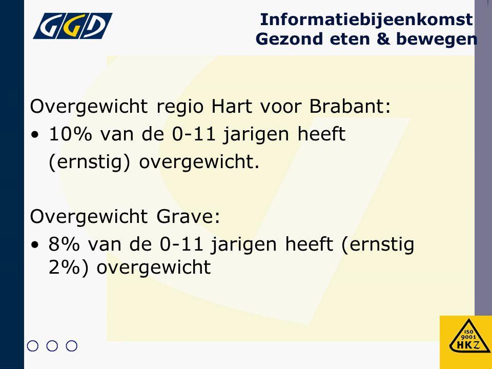 Informatiebijeenkomst Gezond eten & bewegen Overgewicht regio Hart voor Brabant: 10% van de 0-11 jarigen heeft (ernstig) overgewicht.
