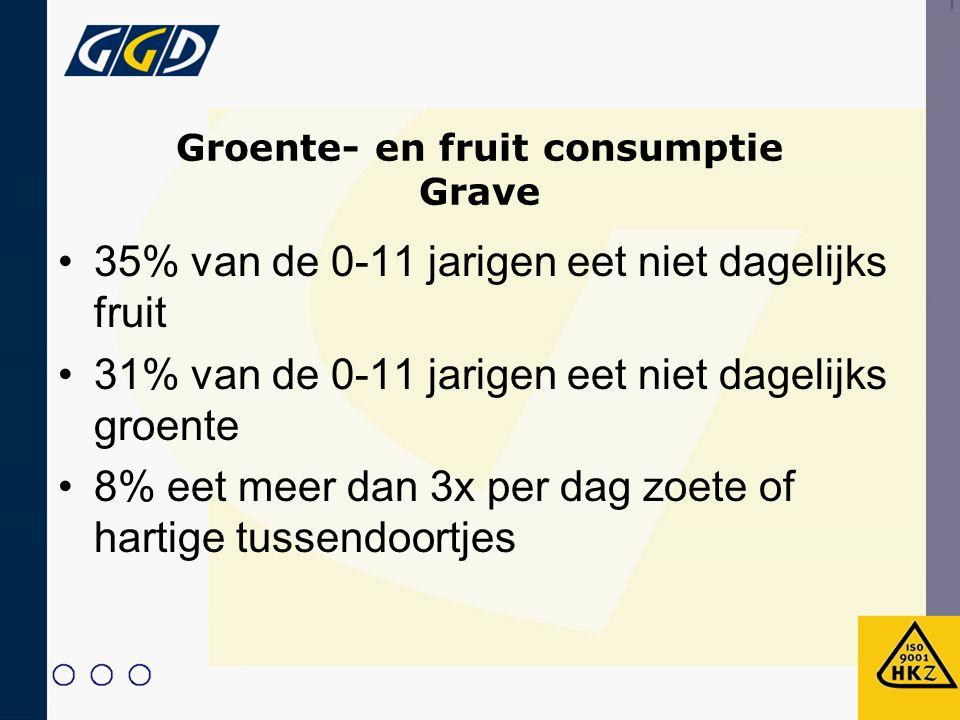Groente- en fruit consumptie Grave 35% van de 0-11 jarigen eet niet dagelijks fruit 31% van de 0-11 jarigen eet niet dagelijks groente 8% eet meer dan 3x per dag zoete of hartige tussendoortjes