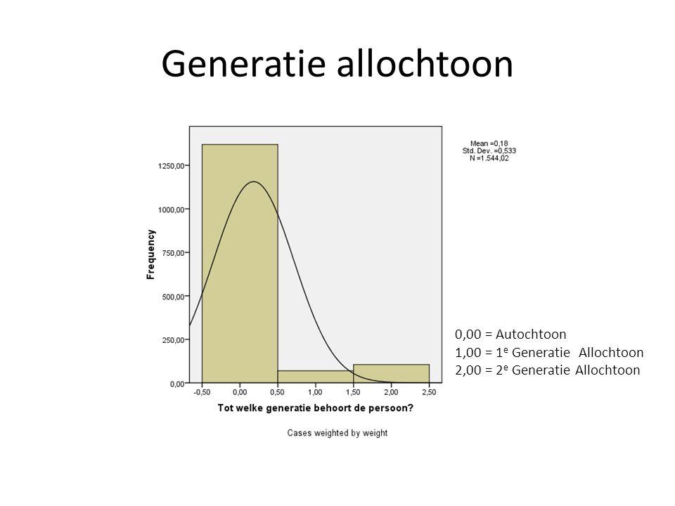 Generatie allochtoon 0,00 = Autochtoon 1,00 = 1 e Generatie Allochtoon 2,00 = 2 e Generatie Allochtoon
