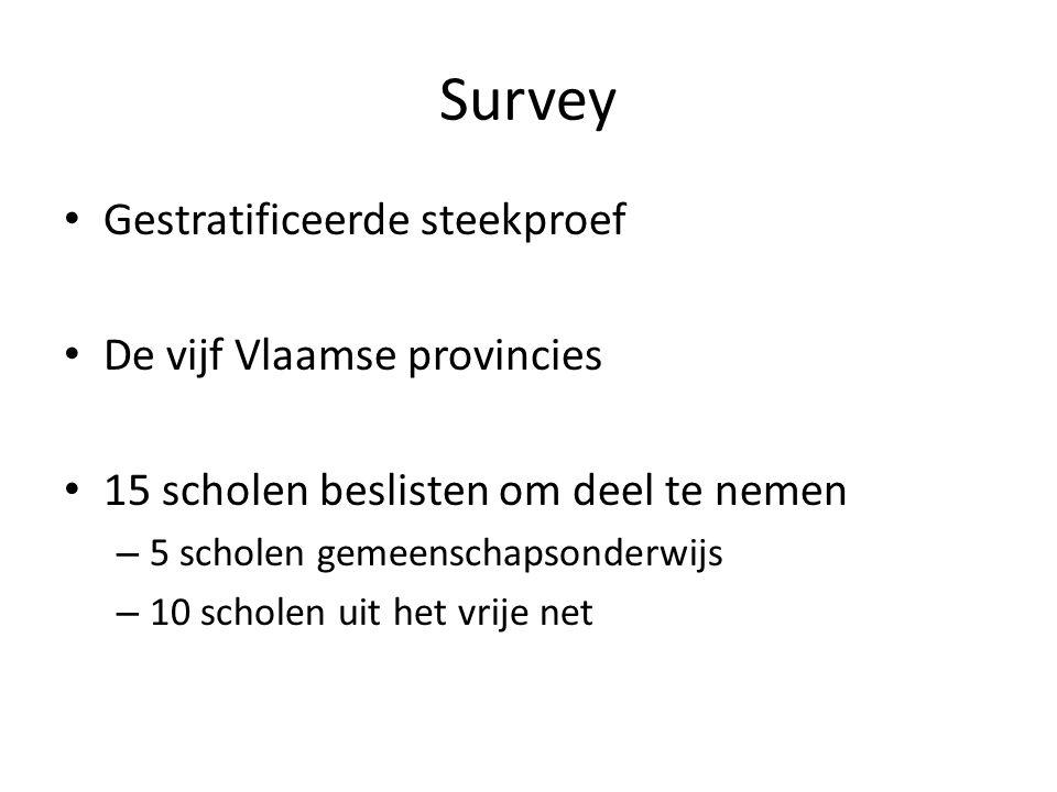 Survey Gestratificeerde steekproef De vijf Vlaamse provincies 15 scholen beslisten om deel te nemen – 5 scholen gemeenschapsonderwijs – 10 scholen uit het vrije net