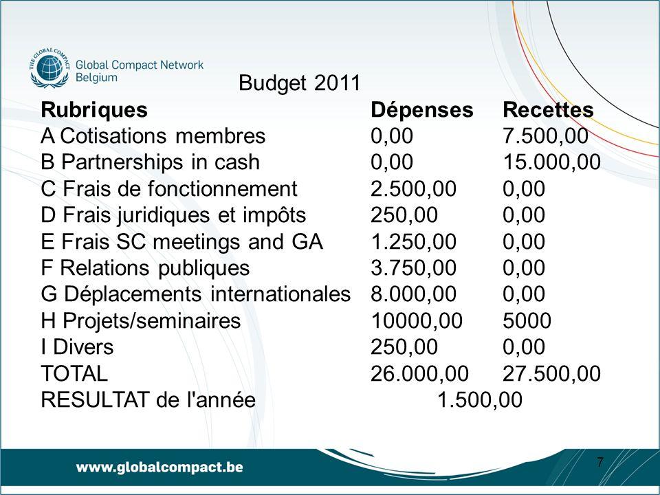 7 Budget 2011 Rubriques Dépenses Recettes A Cotisations membres 0,00 7.500,00 B Partnerships in cash 0,00 15.000,00 C Frais de fonctionnement 2.500,00 0,00 D Frais juridiques et impôts 250,00 0,00 E Frais SC meetings and GA 1.250,00 0,00 F Relations publiques 3.750,00 0,00 G Déplacements internationales8.000,00 0,00 H Projets/seminaires 10000,005000 I Divers 250,000,00 TOTAL 26.000,00 27.500,00 RESULTAT de l année 1.500,00