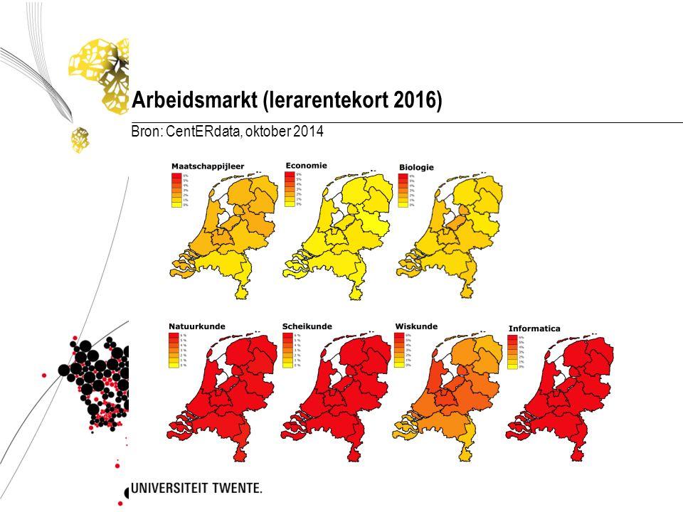 Arbeidsmarkt (lerarentekort 2016) Bron: CentERdata, oktober 2014