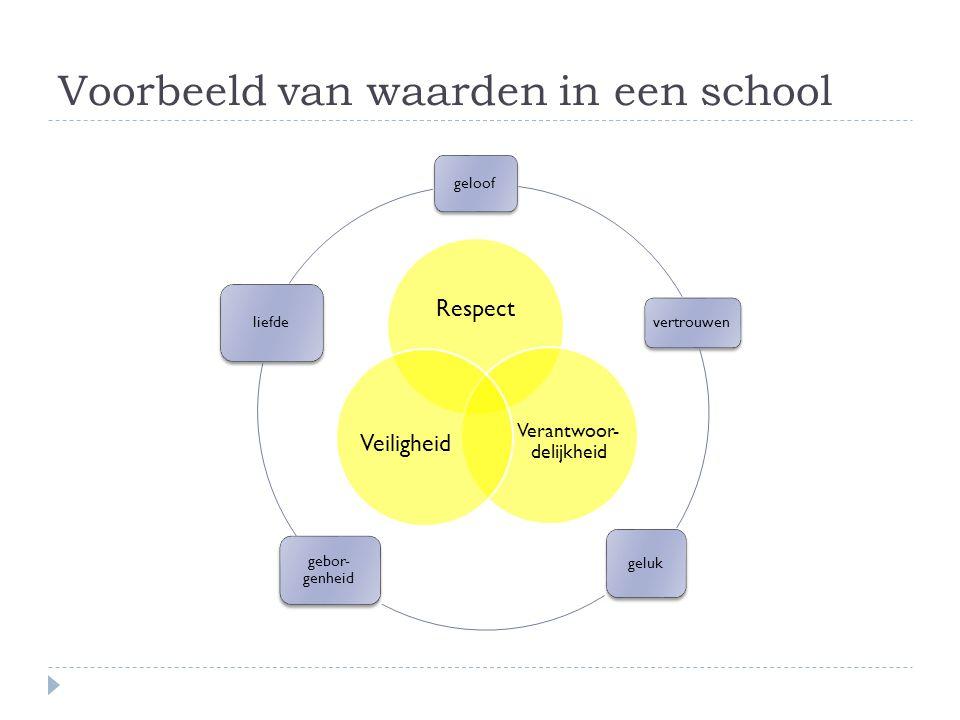 Voorbeeld van waarden in een school geloof vertrouwen geluk gebor- genheid liefde Respect Verantwoor- delijkheid Veiligheid