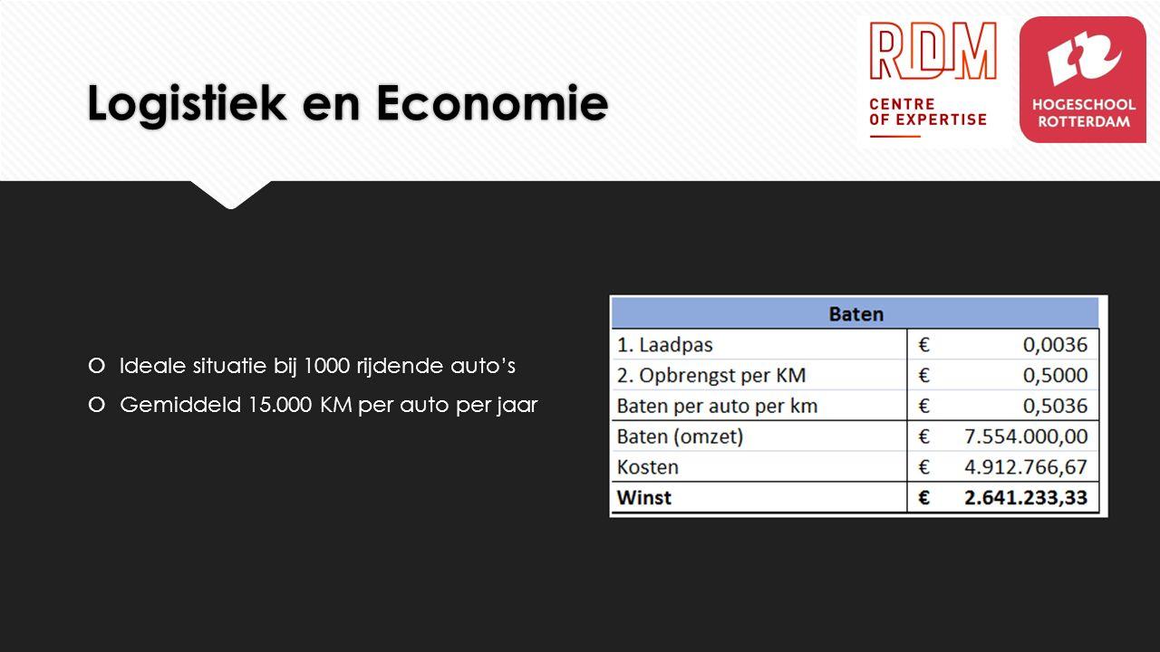 Logistiek en Economie  Ideale situatie bij 1000 rijdende auto's  Gemiddeld 15.000 KM per auto per jaar  Ideale situatie bij 1000 rijdende auto's 