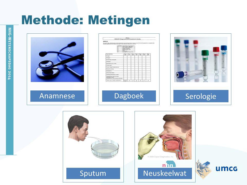 Methode: Metingen AnamneseDagboek SputumNeuskeelwat Serologie