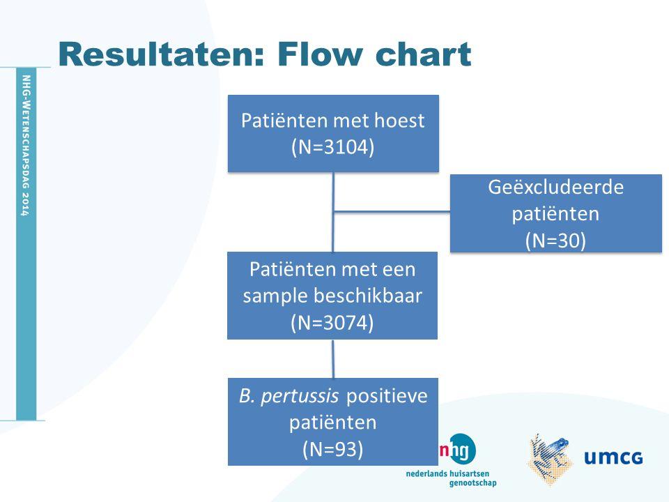 Resultaten: Flow chart Patiënten met hoest (N=3104) Patiënten met hoest (N=3104) Patiënten met een sample beschikbaar (N=3074) B. pertussis positieve