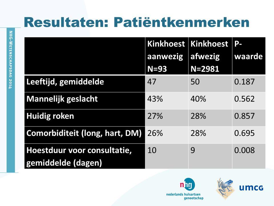 Resultaten: Patiëntkenmerken Kinkhoest aanwezig N=93 Kinkhoest afwezig N=2981 P- waarde Leeftijd, gemiddelde47500.187 Mannelijk geslacht43%40%0.562 Hu