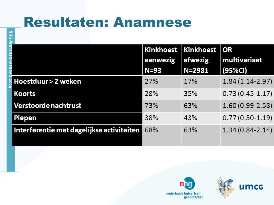 Resultaten: Anamnese Kinkhoest aanwezig N=93 Kinkhoest afwezig N=2981 OR multivariaat (95%CI) Hoestduur > 2 weken27%17%1.84 (1.14-2.97) Koorts28%35%0.