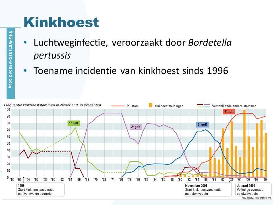 Kinkhoest Luchtweginfectie, veroorzaakt door Bordetella pertussis Toename incidentie van kinkhoest sinds 1996