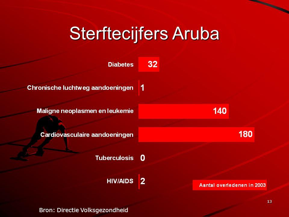13 Sterftecijfers Aruba Bron: Directie Volksgezondheid