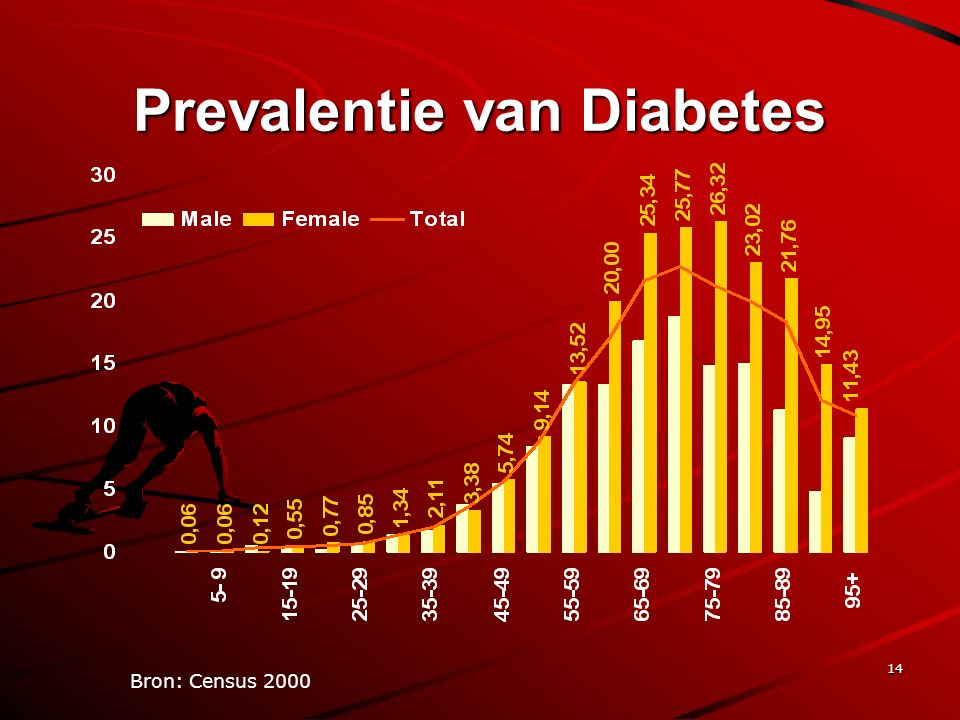 14 Prevalentie van Diabetes Bron: Census 2000