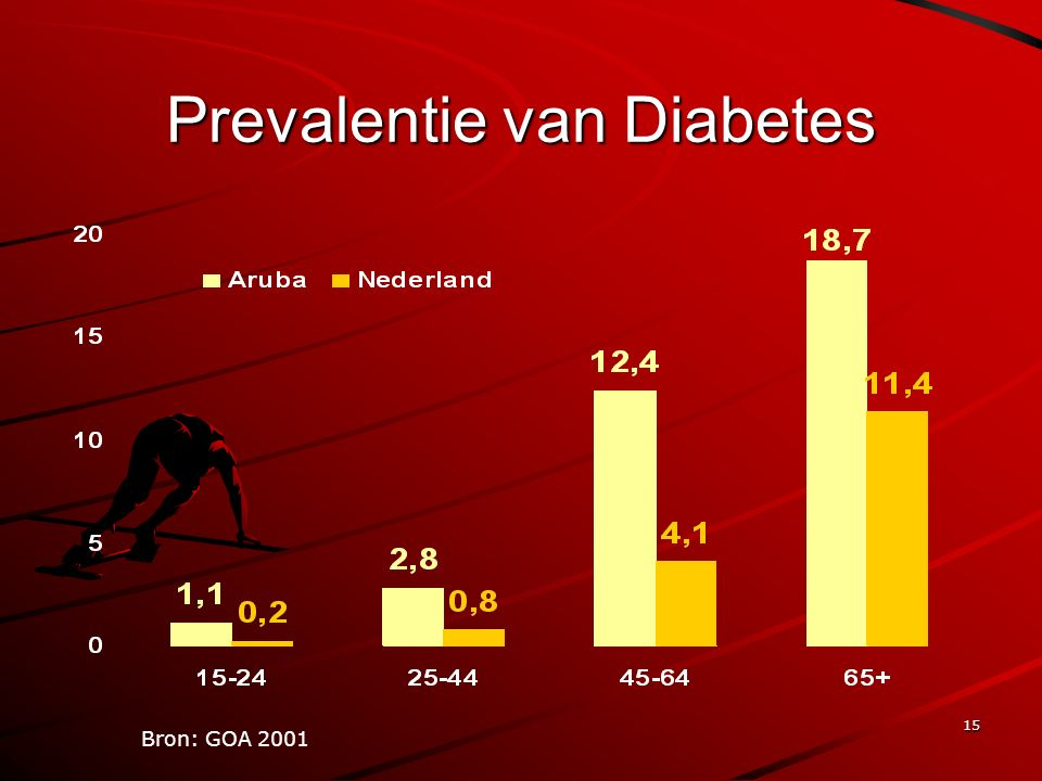 15 Prevalentie van Diabetes Bron: GOA 2001