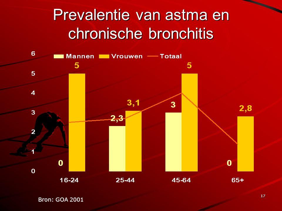 17 Prevalentie van astma en chronische bronchitis Bron: GOA 2001