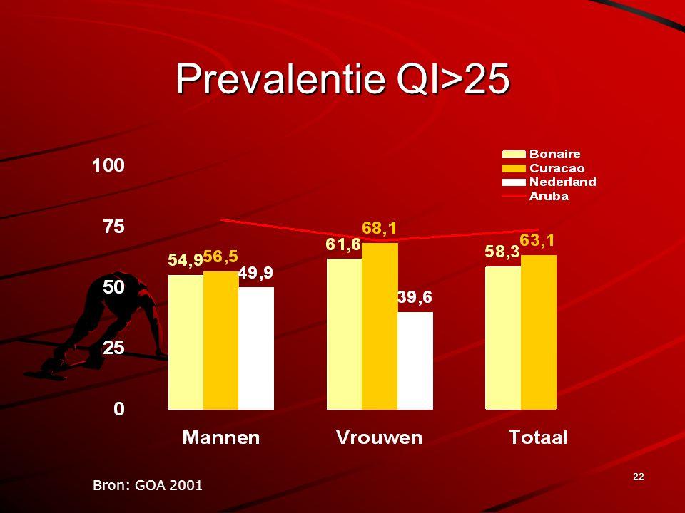 22 Prevalentie QI>25 Bron: GOA 2001