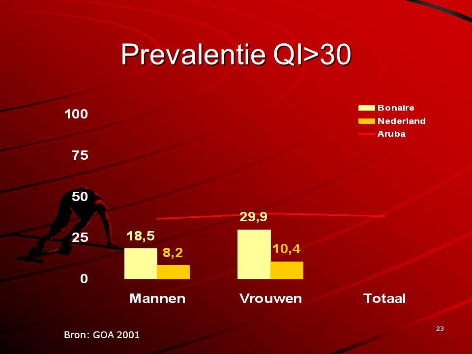 23 Prevalentie QI>30 Bron: GOA 2001