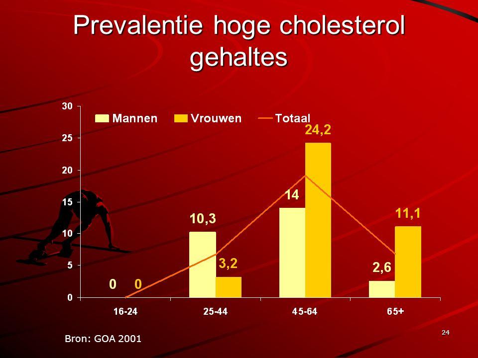 24 Prevalentie hoge cholesterol gehaltes Bron: GOA 2001