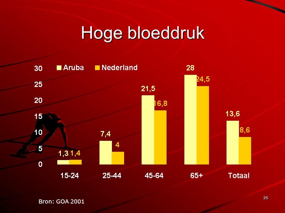 25 Hoge bloeddruk Bron: GOA 2001