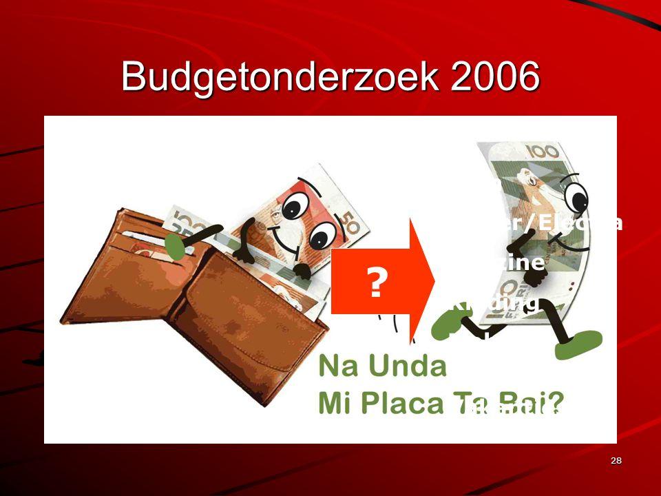 28 Budgetonderzoek 2006 Eten Water/Electra Benzine Kleding Mobiele telefoons Vakanties