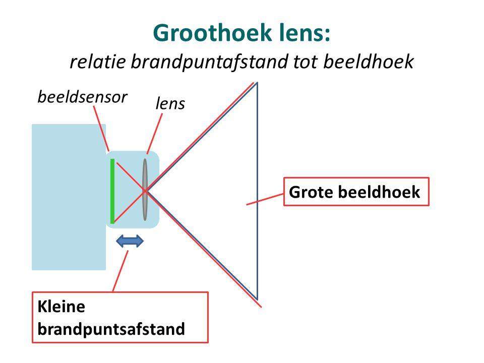 Groothoek lens: relatie brandpuntafstand tot beeldhoek Kleine brandpuntsafstand Grote beeldhoek lens beeldsensor