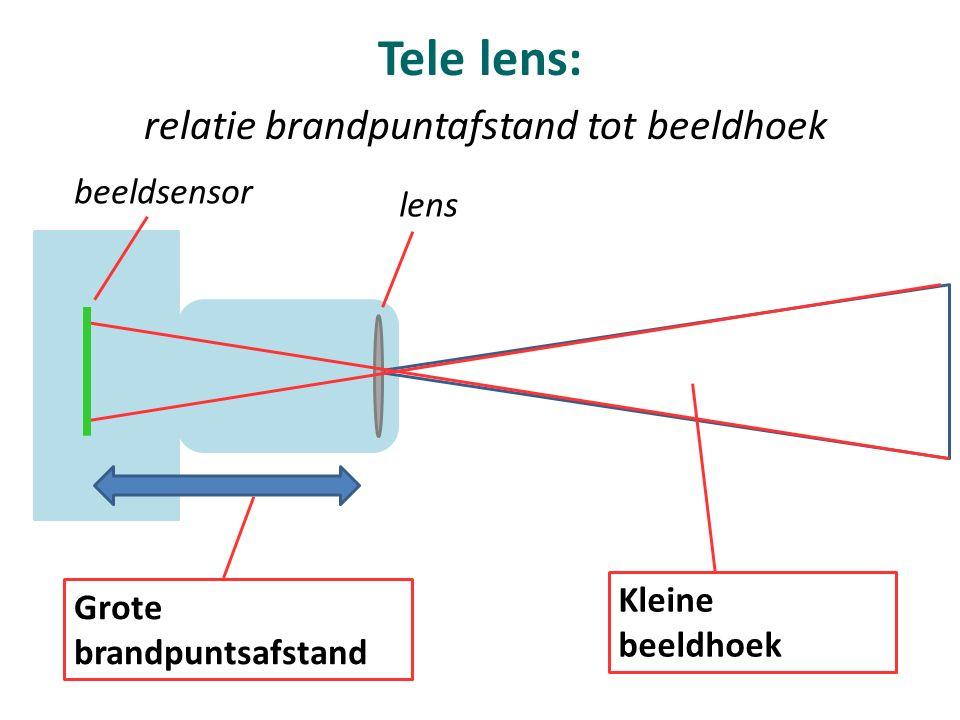 BrandpuntsafstandSoort lensGebruiken voor o.a.