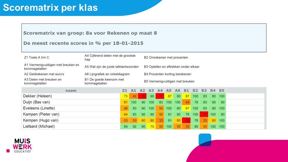 Scorematrix per klas