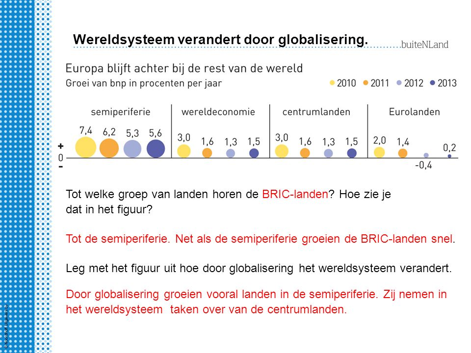 Wereldsysteem verandert door globalisering. Tot welke groep van landen horen de BRIC-landen? Hoe zie je dat in het figuur? Tot de semiperiferie. Net a