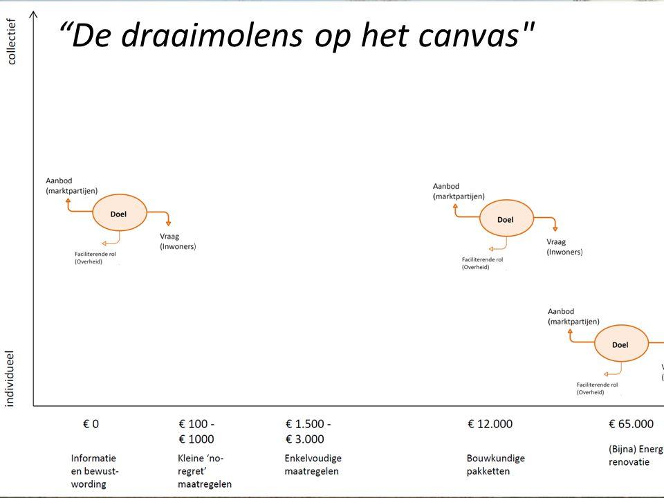 © Henk Diepenmaat Actors Procesmanagement BV Zeist the Netherlands henk.diepenmaat@actors.nl 13 De draaimolens op het canvas