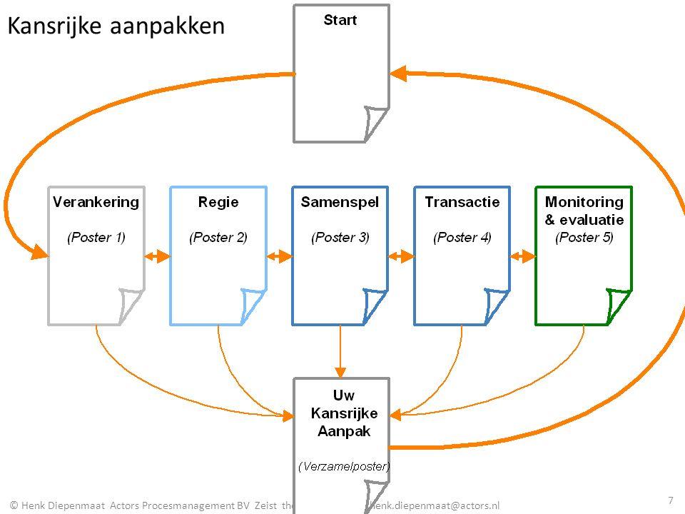 © Henk Diepenmaat Actors Procesmanagement BV Zeist the Netherlands henk.diepenmaat@actors.nl Verankering Regie Samenspel Transactie Monitoring, evaluatie (genieten!) 8