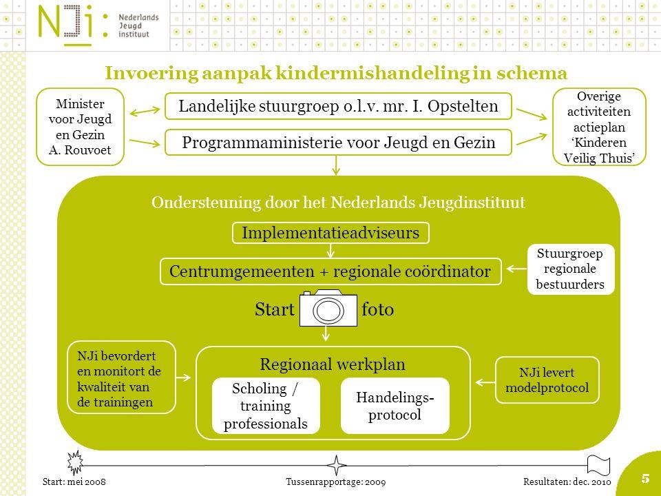 5 Ondersteuning door het Nederlands Jeugdinstituut 5 Invoering aanpak kindermishandeling in schema Implementatieadviseurs Centrumgemeenten + regionale coördinator Landelijke stuurgroep o.l.v.