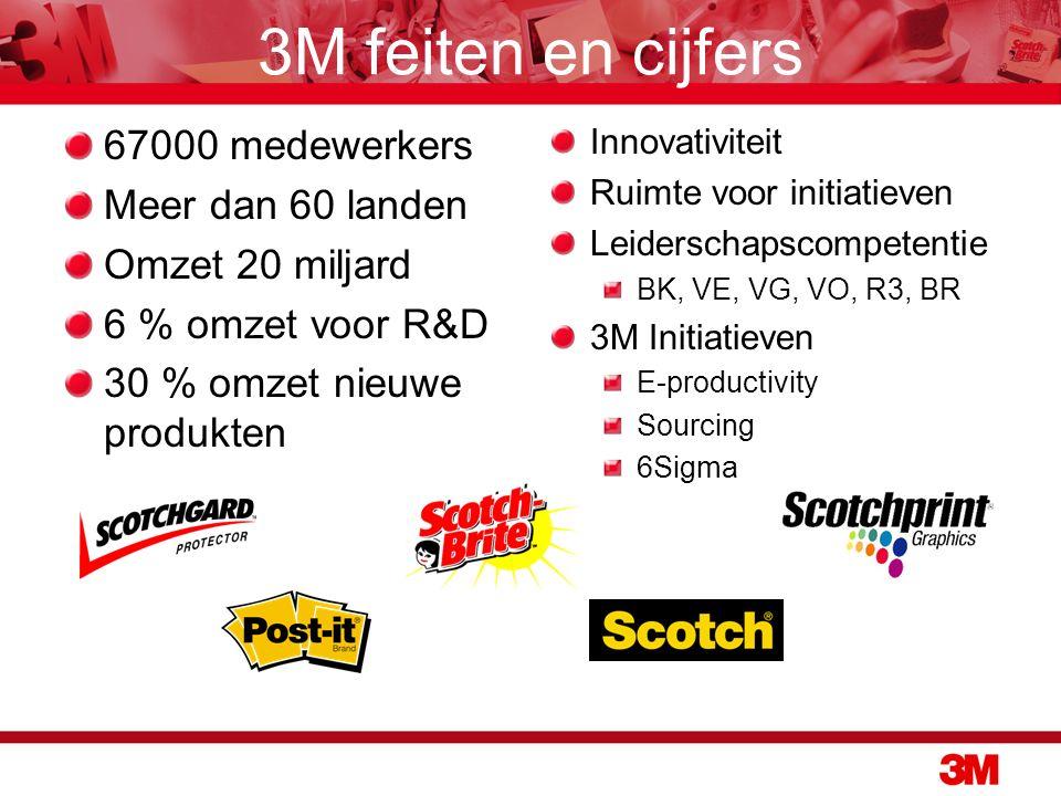 3M feiten en cijfers 67000 medewerkers Meer dan 60 landen Omzet 20 miljard 6 % omzet voor R&D 30 % omzet nieuwe produkten Innovativiteit Ruimte voor initiatieven Leiderschapscompetentie BK, VE, VG, VO, R3, BR 3M Initiatieven E-productivity Sourcing 6Sigma