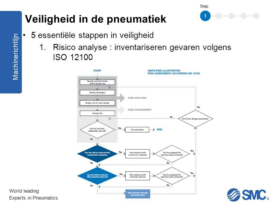 World leading Experts in Pneumatics 5 essentiële stappen in veiligheid 1.Risico analyse : inventariseren gevaren volgens ISO 12100 Machinerichtlijn Ve