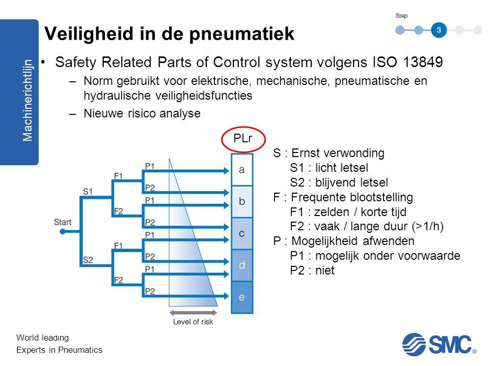 World leading Experts in Pneumatics Safety Related Parts of Control system volgens ISO 13849 –Norm gebruikt voor elektrische, mechanische, pneumatisch