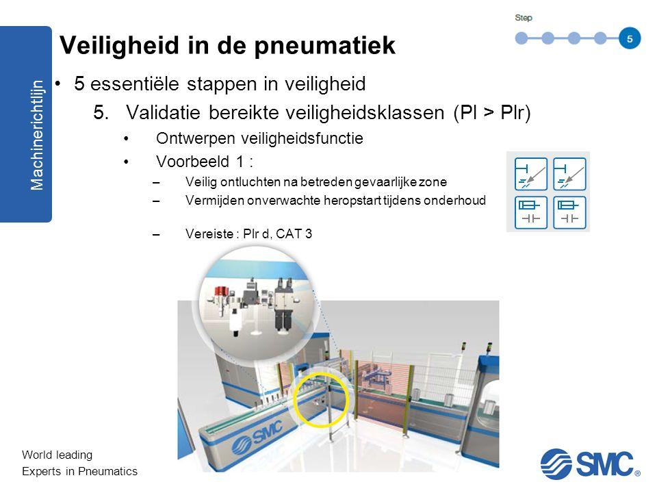 World leading Experts in Pneumatics 5 essentiële stappen in veiligheid 5.Validatie bereikte veiligheidsklassen (Pl > Plr) Ontwerpen veiligheidsfunctie