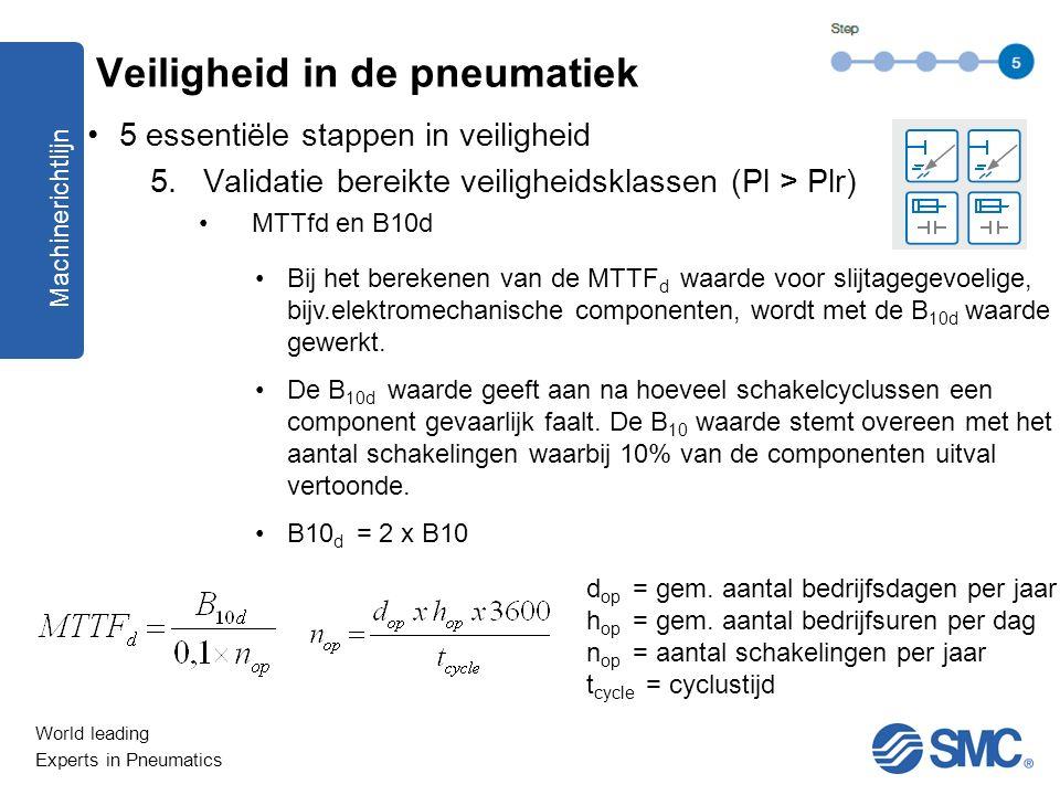 World leading Experts in Pneumatics 5 essentiële stappen in veiligheid 5.Validatie bereikte veiligheidsklassen (Pl > Plr) MTTfd en B10d Machinerichtli