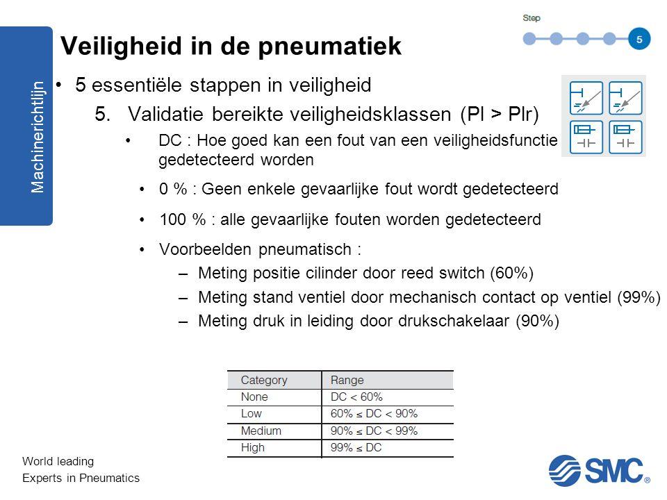 World leading Experts in Pneumatics 5 essentiële stappen in veiligheid 5.Validatie bereikte veiligheidsklassen (Pl > Plr) DC : Hoe goed kan een fout v
