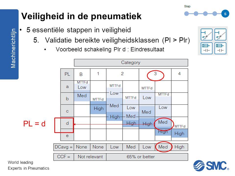 World leading Experts in Pneumatics 5 essentiële stappen in veiligheid 5.Validatie bereikte veiligheidsklassen (Pl > Plr) Voorbeeld schakeling Plr d :