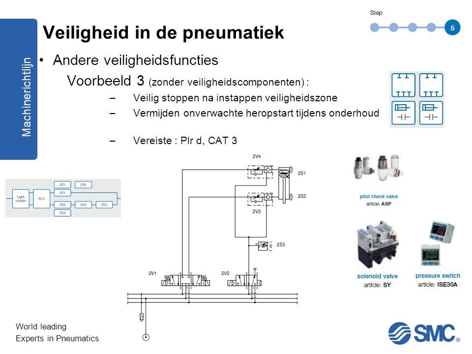 World leading Experts in Pneumatics Andere veiligheidsfuncties Voorbeeld 3 (zonder veiligheidscomponenten) : –Veilig stoppen na instappen veiligheidsz