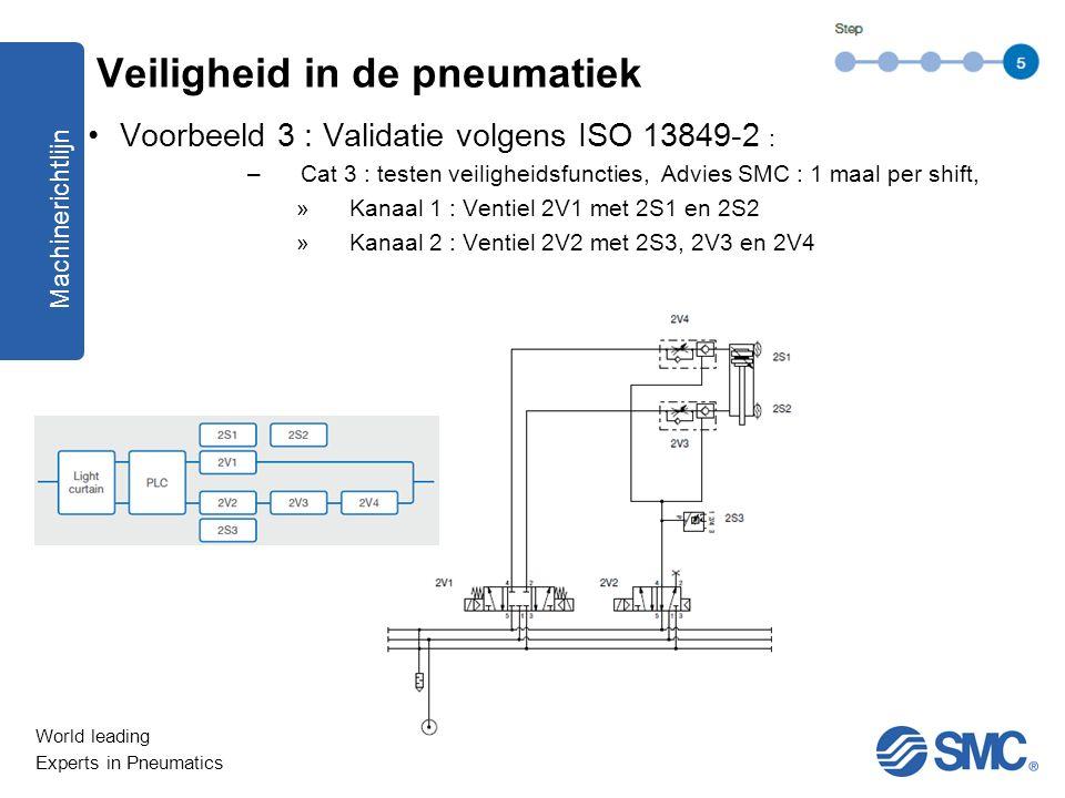 World leading Experts in Pneumatics Voorbeeld 3 : Validatie volgens ISO 13849-2 : –Cat 3 : testen veiligheidsfuncties, Advies SMC : 1 maal per shift,