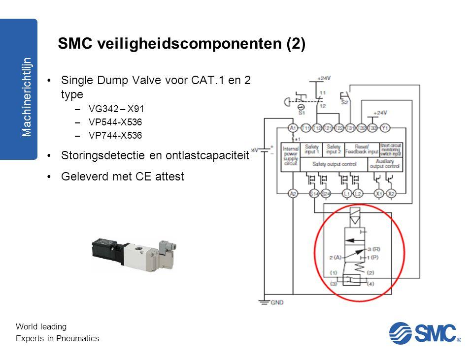 World leading Experts in Pneumatics SMC veiligheidscomponenten (2) Single Dump Valve voor CAT.1 en 2 type –VG342 – X91 –VP544-X536 –VP744-X536 Storing