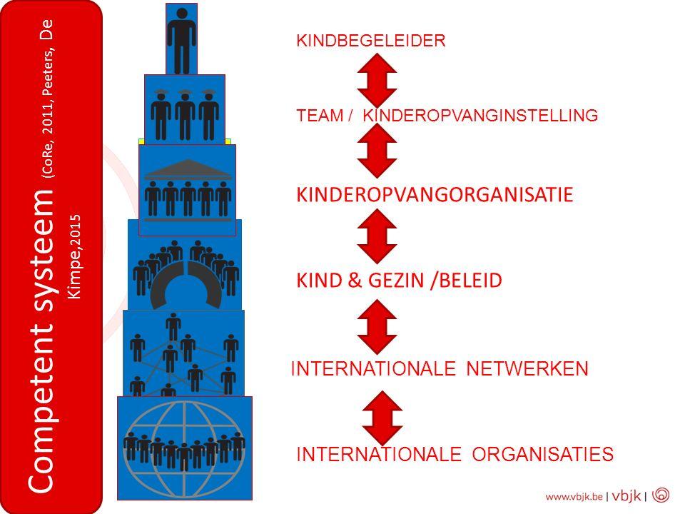 KINDBEGELEIDER TEAM / KINDEROPVANGINSTELLING KINDEROPVANGORGANISATIE KIND & GEZIN /BELEID INTERNATIONALE NETWERKEN INTERNATIONALE ORGANISATIES Compete