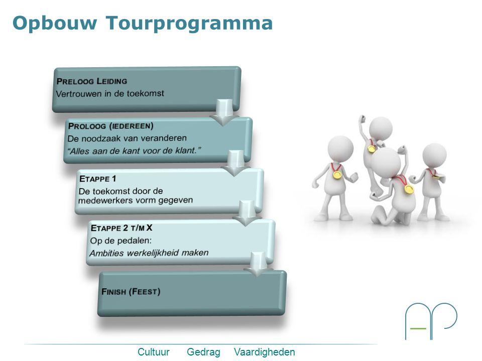 Cultuur Gedrag Vaardigheden Opbouw Tourprogramma
