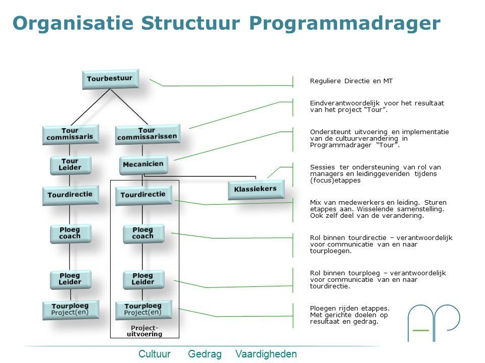 Cultuur Gedrag Vaardigheden Organisatie Structuur Programmadrager Project- uitvoering Reguliere Directie en MT Eindverantwoordelijk voor het resultaat