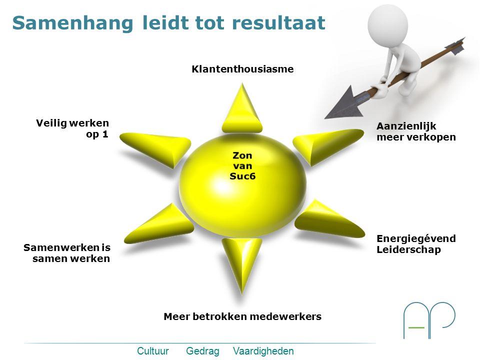 Samenhang leidt tot resultaat Meer betrokken medewerkers Energiegévend Leiderschap Aanzienlijk meer verkopen Klantenthousiasme Samenwerken is samen we