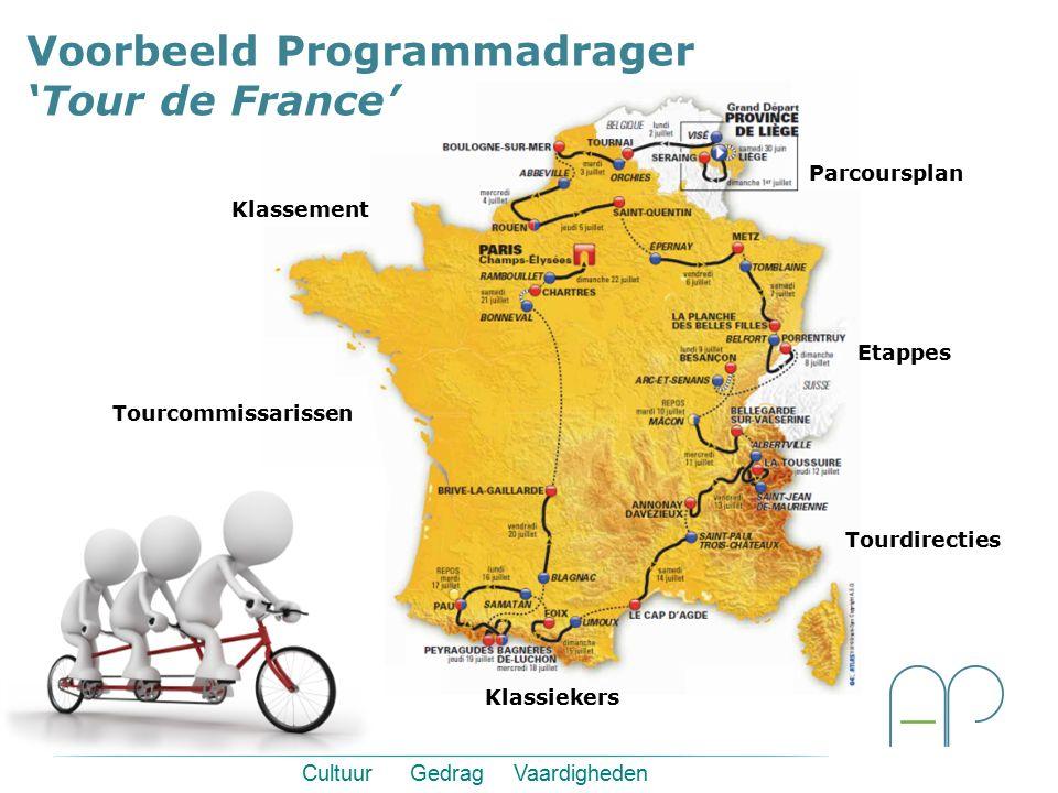 Parcoursplan Tourcommissarissen Tourdirecties Klassiekers Etappes Klassement Cultuur Gedrag Vaardigheden Voorbeeld Programmadrager 'Tour de France'