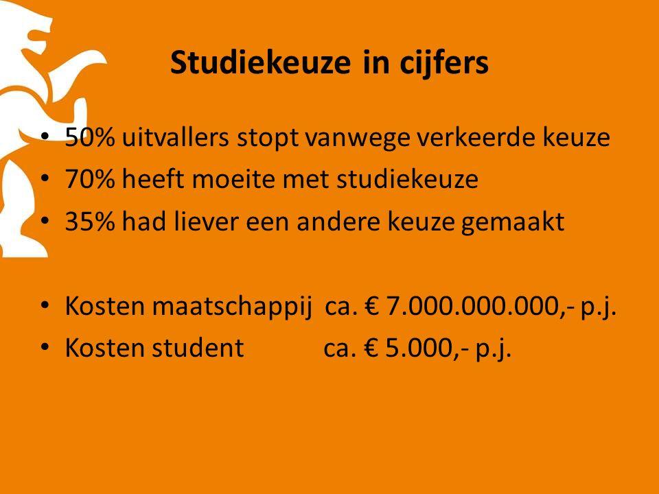 Studiekeuze in cijfers 50% uitvallers stopt vanwege verkeerde keuze 70% heeft moeite met studiekeuze 35% had liever een andere keuze gemaakt Kosten maatschappij ca.
